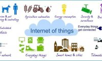 How to Possess the IOT Thinking?